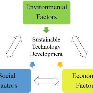 Essay on Sustainable Agriculture in India